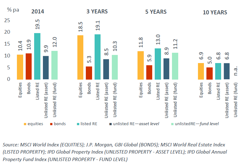 annual residential investment index Housing price statistics - house price index  (quarterly index) and 6 (annual rate of change)  the hpi is an all property index that includes terraced houses.