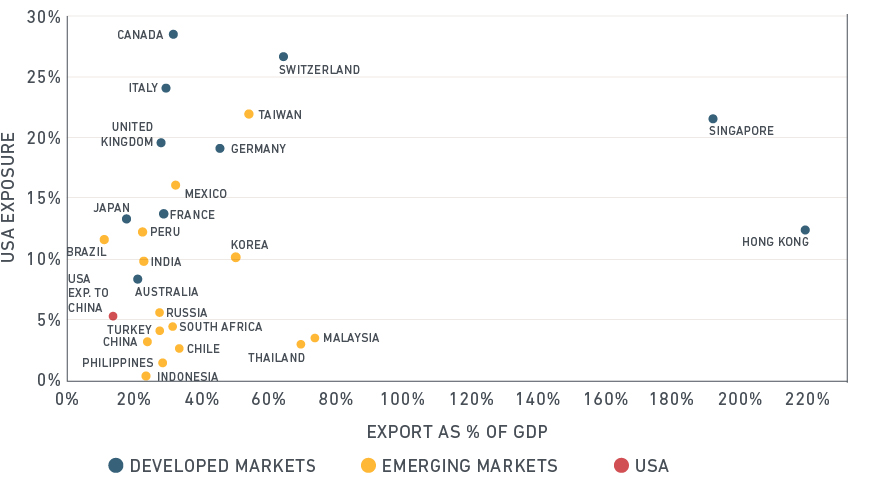 export dependency and economic exposure to the us