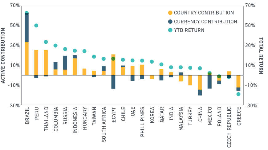 The Ysis Uses Msci S Emerging Markets Risk Model Emm1 To Show Returns Relative Index
