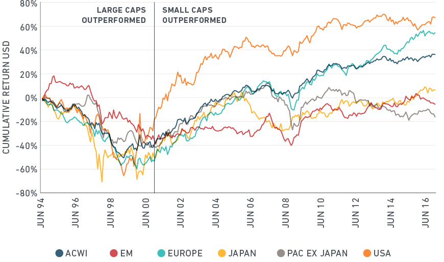 Why global small-cap stocks are becoming an important part ...