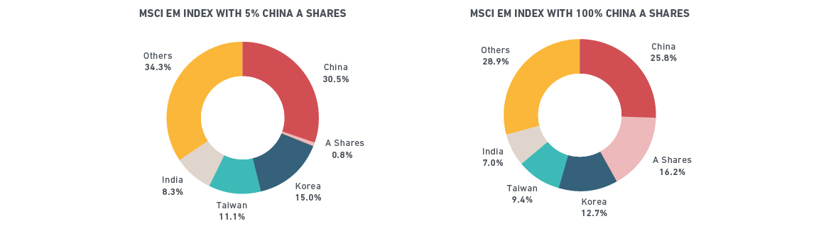MSCI Emerging Market Indexes pie charts with China A Shares