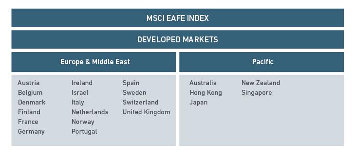 MSCI Europe ex Switzerland Index EUR NTR MSZ MSDEEXZN lolg.pwNEU FJAA Index 0#MSZlf: NO 1 2* AM PM MSCI Europe Ex UK Index Future USD NTR MKE NDDUE15X lolg.pw NUS KMCA Index 0#MKElf: NO 1 10 2* AM PM.