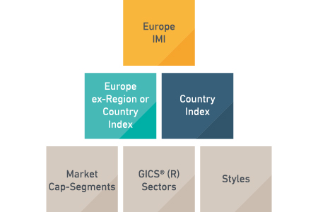 MSCI Europe Index Building Block Approach