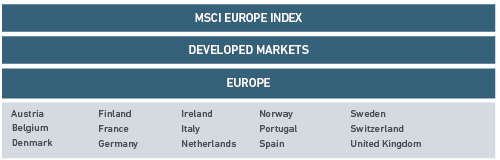 MSCI EUROPE INDEX ALLOCATION table