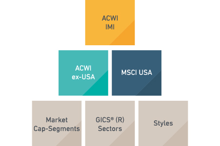 MSCI USA Index building block approach