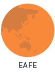 EAFE Europe, Australasia and the Far East Index