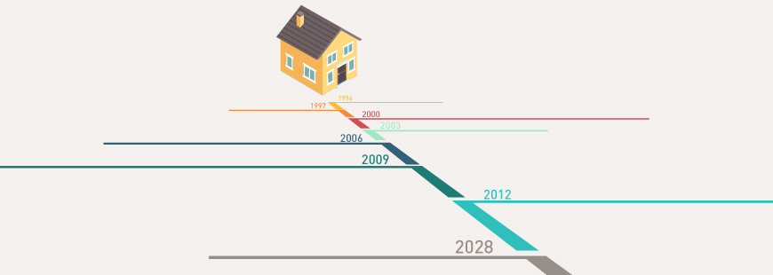 Mortgage backed Security (MBS) Extension risk blog banner - of a home with a timeline