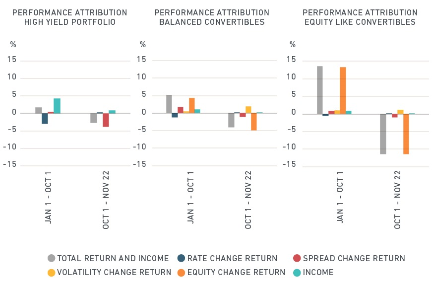 Drivers of convertible bond performance