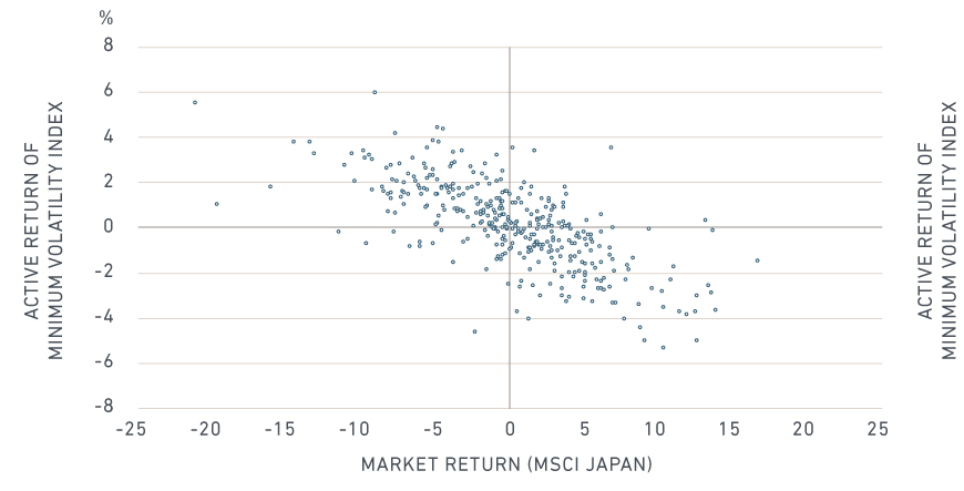 japan active return of minimum volatility index vs MSCI Japan market return
