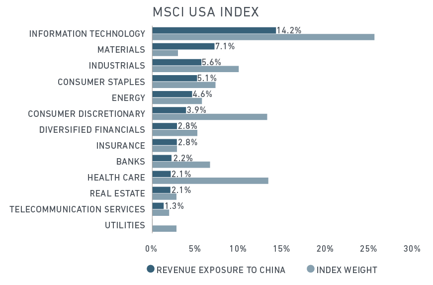 Winners and losers of a U S -China trade war - MSCI