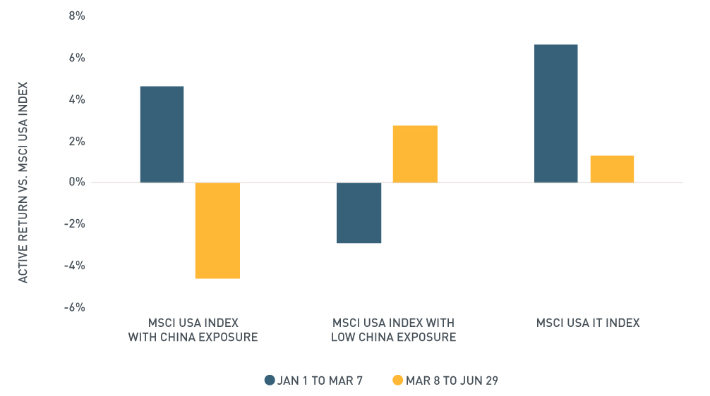 Graph of changes to MSCI indexes before and after the US China tariff announcement