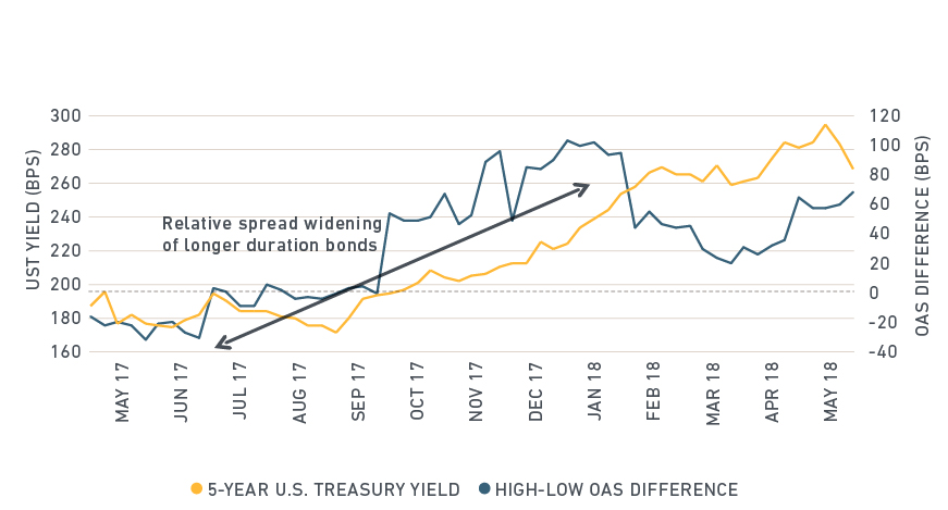 relative spread widening of longer duration bonds graph 2018