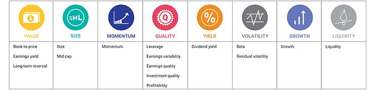 Factor Investing - MSCI