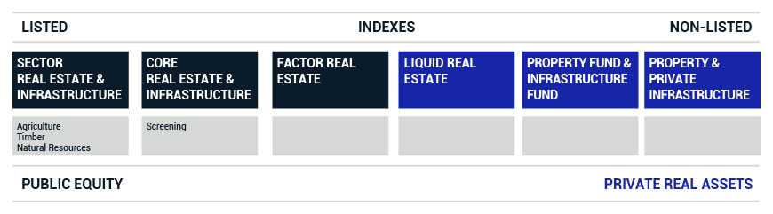 Real estate indexes - MSCI