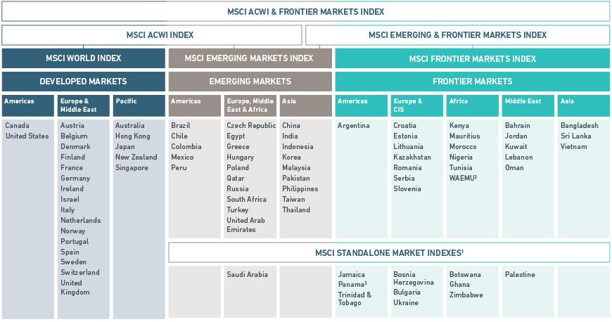 MSCI : la classification des pays